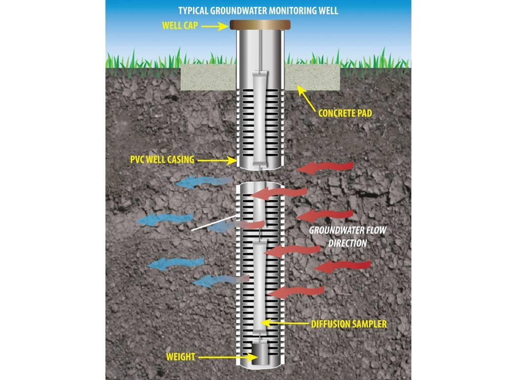 Monitoring Wells Installation